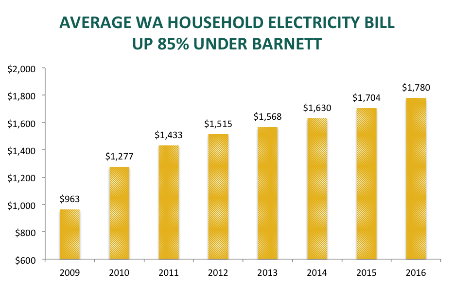 Higher electricity prices under Colin Barnett
